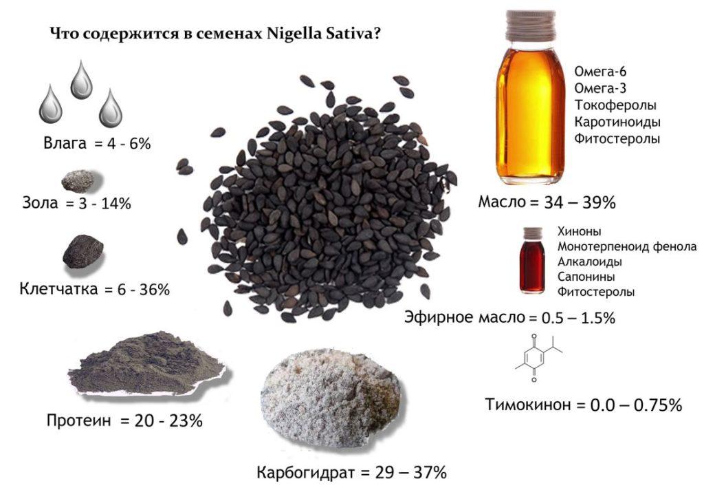 Масло черного тмина при артрозе